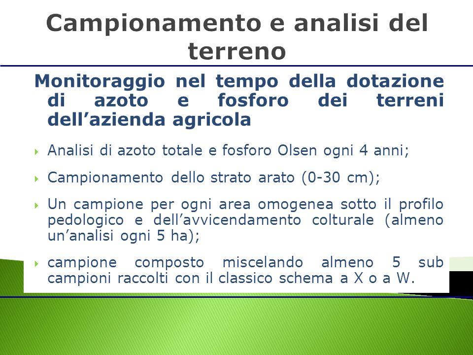 Monitoraggio nel tempo della dotazione di azoto e fosforo dei terreni dellazienda agricola Analisi di azoto totale e fosforo Olsen ogni 4 anni; Campio