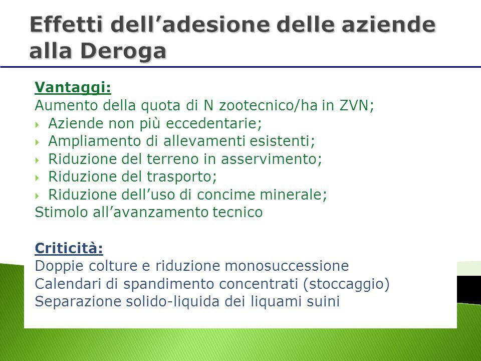 Vantaggi: Aumento della quota di N zootecnico/ha in ZVN; Aziende non più eccedentarie; Ampliamento di allevamenti esistenti; Riduzione del terreno in