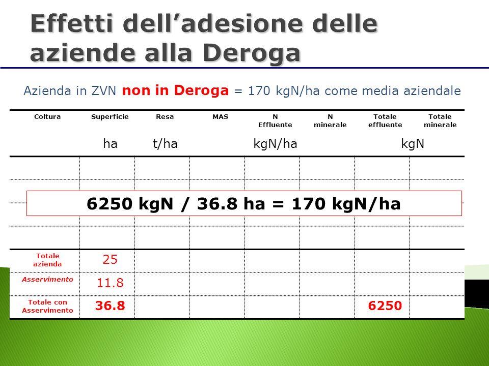 ColturaSuperficieResaMASN Effluente N minerale Totale effluente Totale minerale hat/hakgN/hakgN Totale azienda 25 Asservimento 11.8 Totale con Asservi