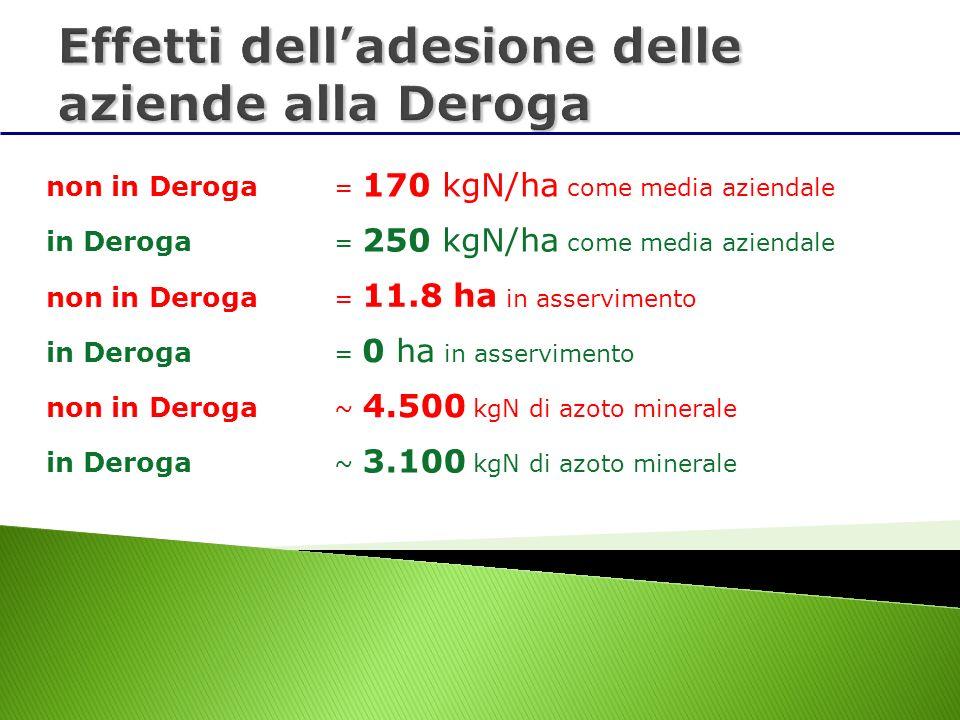in Deroga = 250 kgN/ha come media aziendale non in Deroga = 170 kgN/ha come media aziendale non in Deroga = 11.8 ha in asservimento in Deroga = 0 ha i
