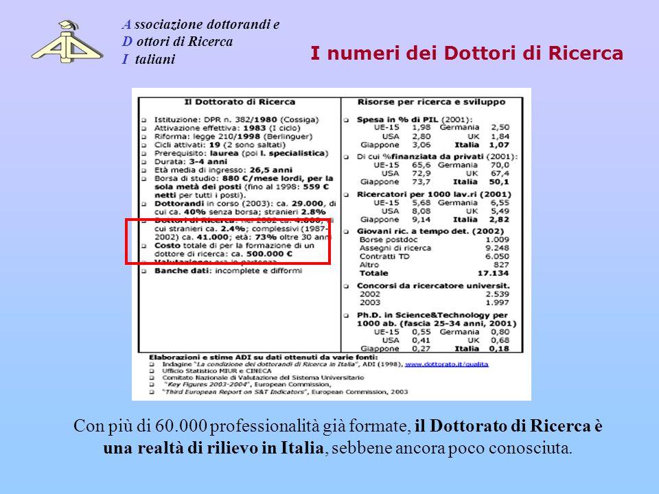 Esistono problemi oggettivi di assorbimento dei DdR nell Università e negli EPR - Dati MIUR 2003: ca.