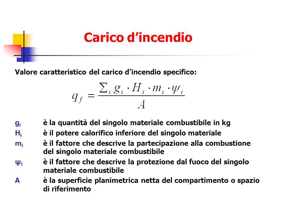 Valore caratteristico del carico dincendio specifico: g i è la quantità del singolo materiale combustibile in kg H i è il potere calorifico inferiore