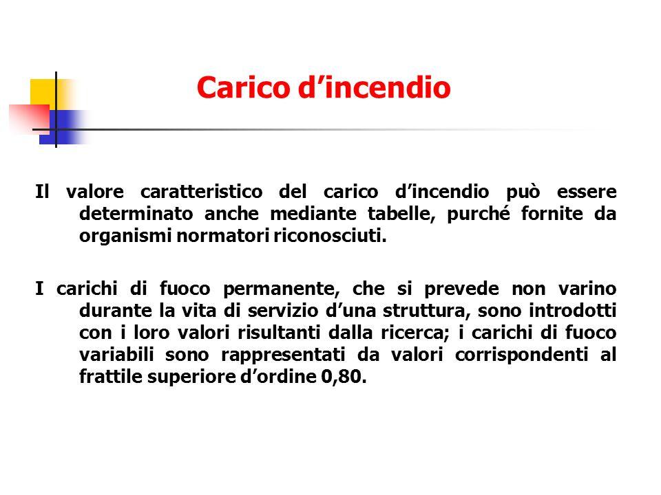 Il valore caratteristico del carico dincendio può essere determinato anche mediante tabelle, purché fornite da organismi normatori riconosciuti. I car