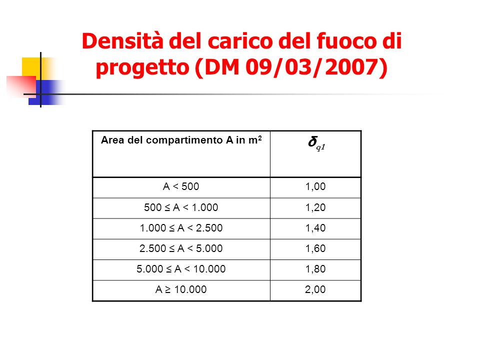 Area del compartimento A in m 2 δ q1 A < 5001,00 500 A < 1.0001,20 1.000 A < 2.5001,40 2.500 A < 5.0001,60 5.000 A < 10.0001,80 A 10.0002,00 Densità d