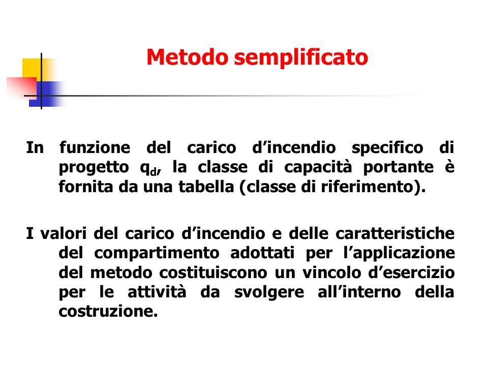 In funzione del carico dincendio specifico di progetto q d, la classe di capacità portante è fornita da una tabella (classe di riferimento). I valori