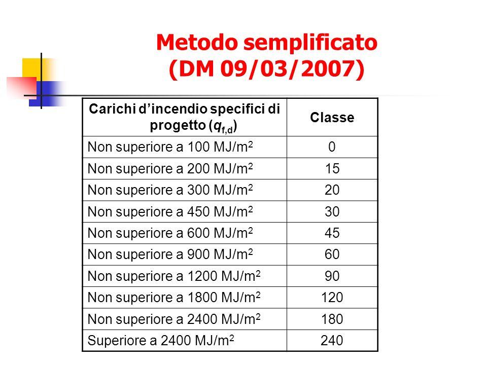 Metodo semplificato (DM 09/03/2007) Carichi dincendio specifici di progetto (q f,d ) Classe Non superiore a 100 MJ/m 2 0 Non superiore a 200 MJ/m 2 15 Non superiore a 300 MJ/m 2 20 Non superiore a 450 MJ/m 2 30 Non superiore a 600 MJ/m 2 45 Non superiore a 900 MJ/m 2 60 Non superiore a 1200 MJ/m 2 90 Non superiore a 1800 MJ/m 2 120 Non superiore a 2400 MJ/m 2 180 Superiore a 2400 MJ/m 2 240