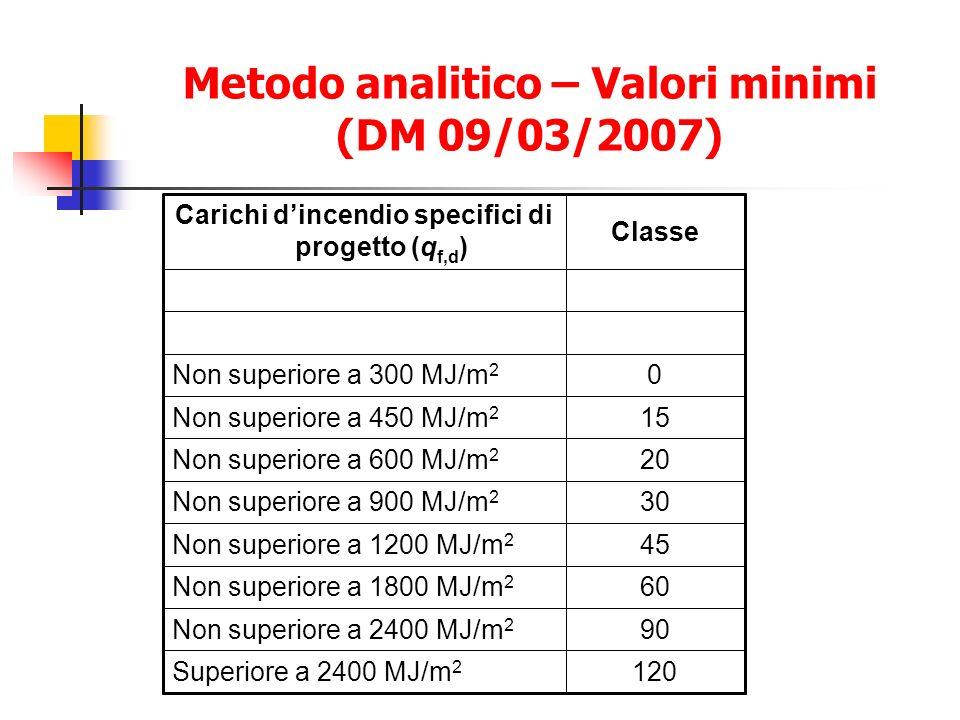 Metodo analitico – Valori minimi (DM 09/03/2007) 120Superiore a 2400 MJ/m 2 90Non superiore a 2400 MJ/m 2 60Non superiore a 1800 MJ/m 2 45Non superiore a 1200 MJ/m 2 30Non superiore a 900 MJ/m 2 20Non superiore a 600 MJ/m 2 15Non superiore a 450 MJ/m 2 0Non superiore a 300 MJ/m 2 Classe Carichi dincendio specifici di progetto (q f,d )