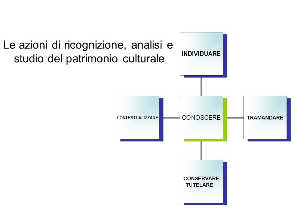 Le azioni di ricognizione, analisi e studio del patrimonio culturale CONOSCERE INDIVIDUARETRAMANDARE CONSERVARE TUTELARE CONTESTUALIZZARE