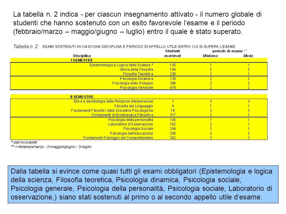 La tabella n. 2 indica - per ciascun insegnamento attivato - il numero globale di studenti che hanno sostenuto con un esito favorevole lesame e il per