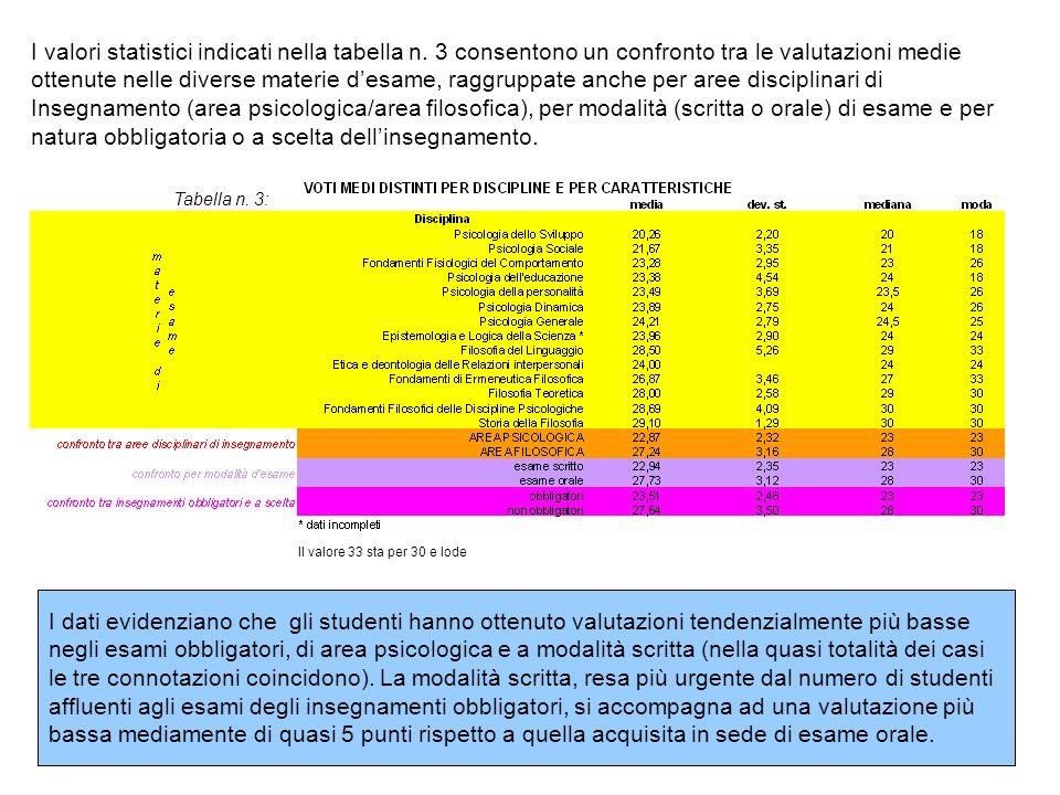 I dati evidenziano che gli studenti hanno ottenuto valutazioni tendenzialmente più basse negli esami obbligatori, di area psicologica e a modalità scr