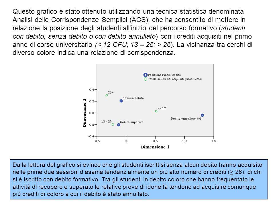Dalla lettura del grafico si evince che gli studenti iscrittisi senza alcun debito hanno acquisito nelle prime due sessioni desame tendenzialmente un