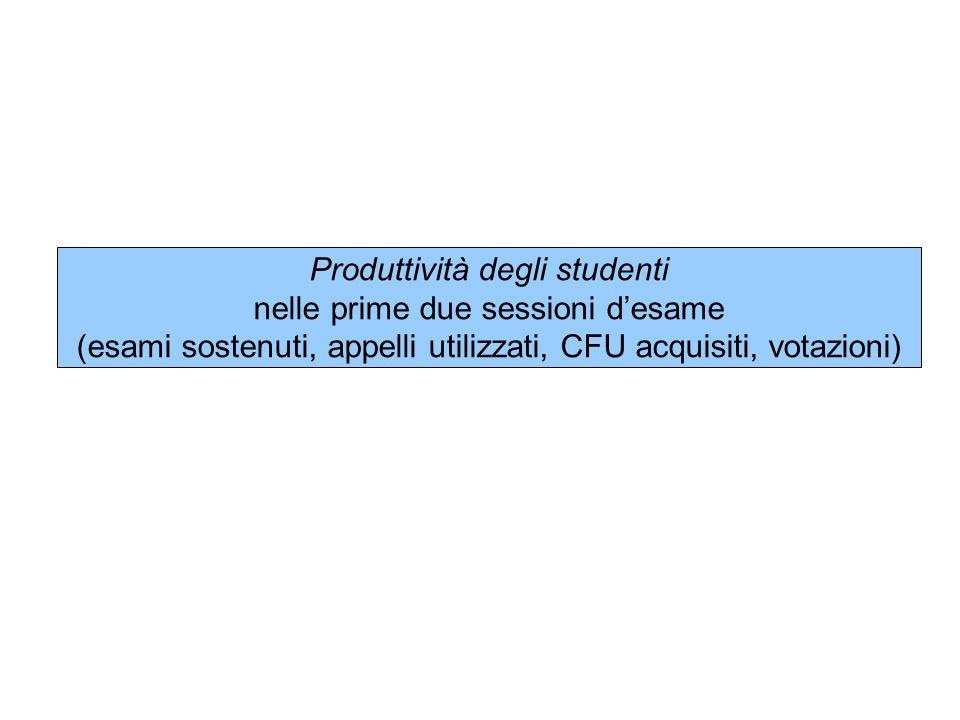 Produttività degli studenti nelle prime due sessioni desame (esami sostenuti, appelli utilizzati, CFU acquisiti, votazioni)