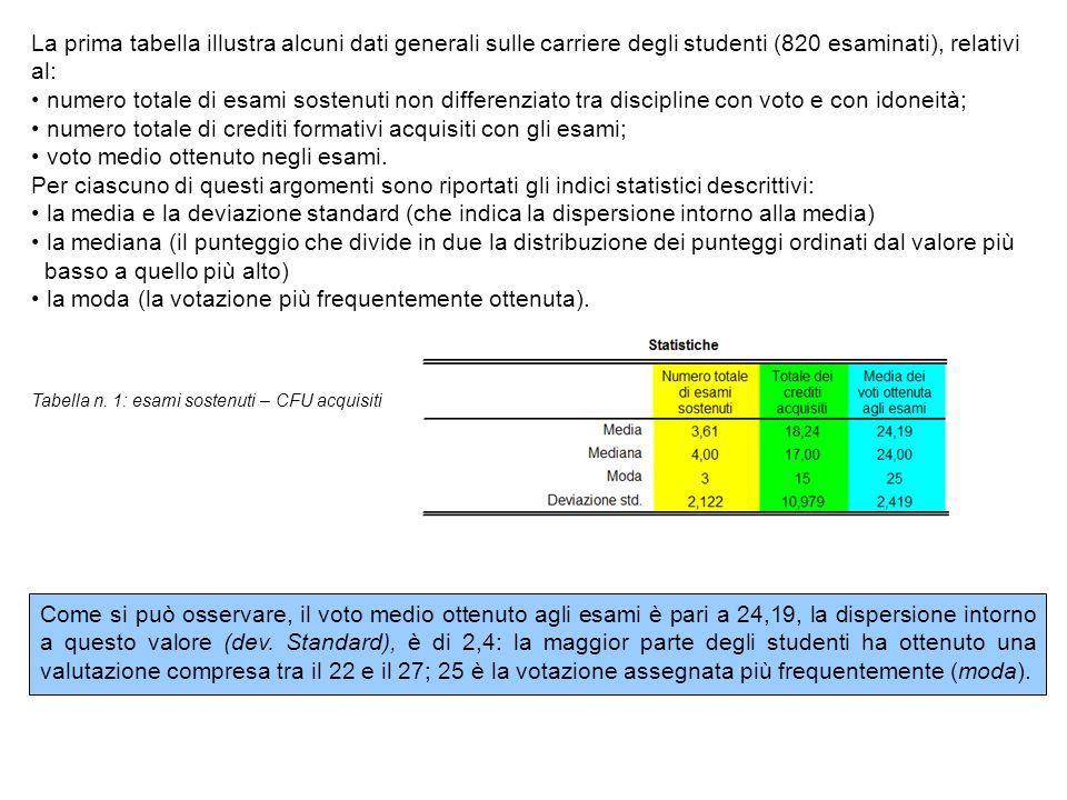 Come si può osservare, il voto medio ottenuto agli esami è pari a 24,19, la dispersione intorno a questo valore (dev. Standard), è di 2,4: la maggior