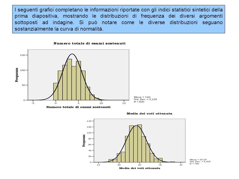 I seguenti grafici completano le informazioni riportate con gli indici statistici sintetici della prima diapositiva, mostrando le distribuzioni di fre