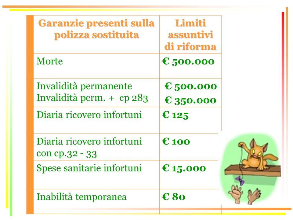 Garanzie presenti sulla polizza sostituita Limiti assuntivi di riforma Morte 500.000 Invalidità permanente Invalidità perm.