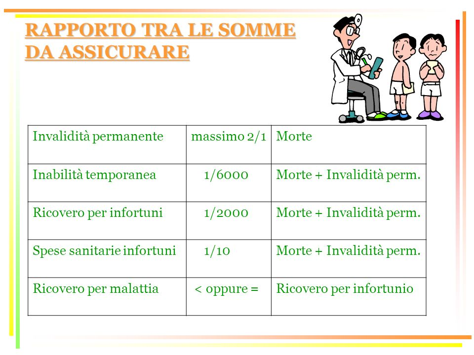 RAPPORTO TRA LE SOMME DA ASSICURARE Invalidità permanentemassimo 2/1Morte Inabilità temporanea 1/6000Morte + Invalidità perm.
