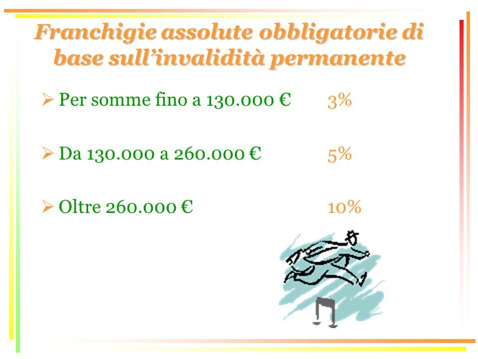 Franchigie assolute obbligatorie di base sullinvalidità permanente Per somme fino a 130.000 3% Da 130.000 a 260.000 5% Oltre 260.000 10%
