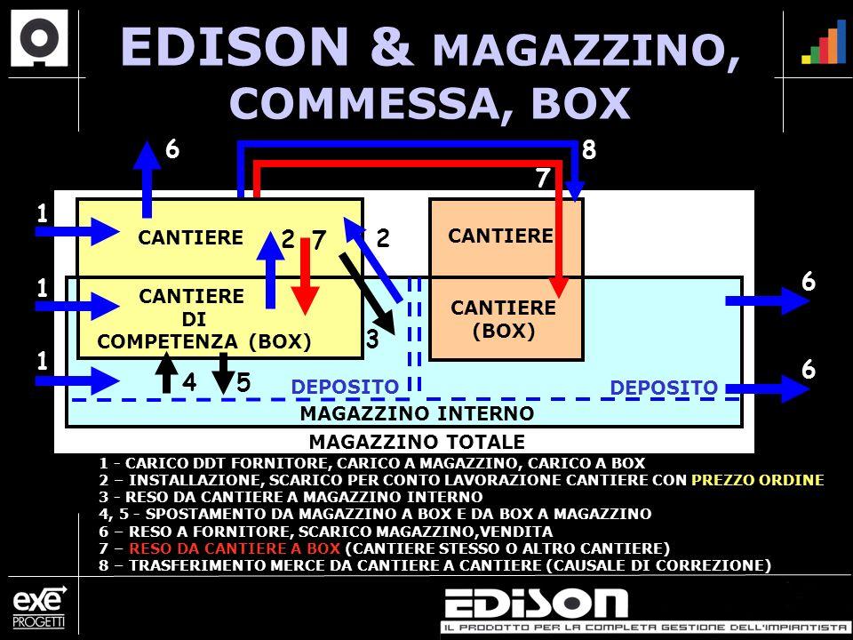 EDISON & MAGAZZINO, COMMESSA, BOX MAGAZZINO TOTALE MAGAZZINO INTERNO CANTIERE DI COMPETENZA (BOX) CANTIERE (BOX) 1 1 1 1 - CARICO DDT FORNITORE, CARICO A MAGAZZINO, CARICO A BOX 2 – INSTALLAZIONE, SCARICO PER CONTO LAVORAZIONE CANTIERE CON PREZZO ORDINE 3 - RESO DA CANTIERE A MAGAZZINO INTERNO 4, 5 - SPOSTAMENTO DA MAGAZZINO A BOX E DA BOX A MAGAZZINO 6 – RESO A FORNITORE, SCARICO MAGAZZINO,VENDITA 7 – RESO DA CANTIERE A BOX (CANTIERE STESSO O ALTRO CANTIERE) 8 – TRASFERIMENTO MERCE DA CANTIERE A CANTIERE (CAUSALE DI CORREZIONE) 45 7 6 8 3 2 2 CANTIERE 7 DEPOSITO 6 6