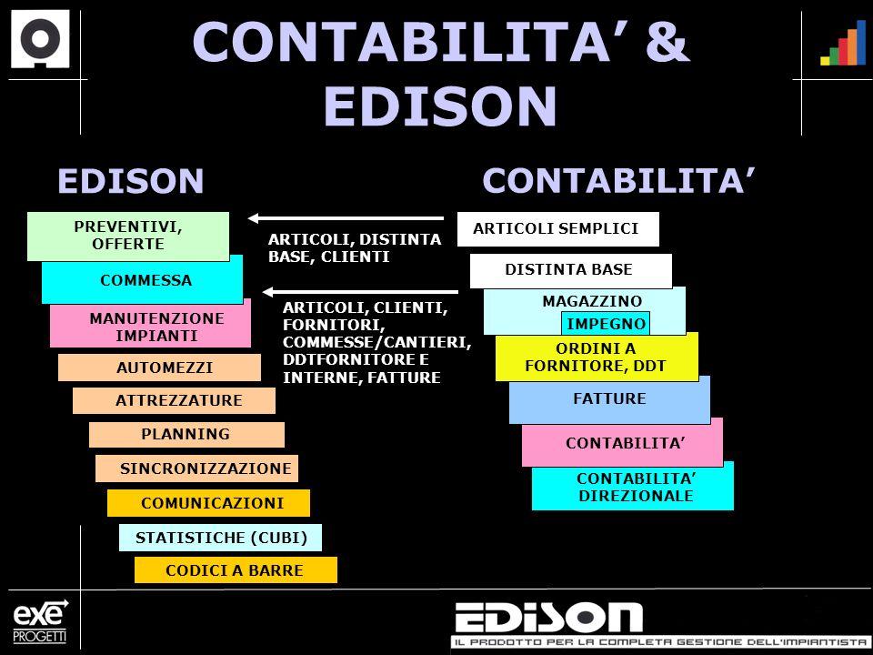 CONTABILITA DIREZIONALE PLANNING CONTABILITA & EDISON ARTICOLI SEMPLICI PREVENTIVI, OFFERTE ORDINI A FORNITORE, DDT FATTURE AUTOMEZZI DISTINTA BASE COMMESSA MAGAZZINO MANUTENZIONE IMPIANTI ATTREZZATURE SINCRONIZZAZIONE COMUNICAZIONI CODICI A BARRE IMPEGNO EDISON CONTABILITA ARTICOLI, DISTINTA BASE, CLIENTI ARTICOLI, CLIENTI, FORNITORI, COMMESSE/CANTIERI, DDTFORNITORE E INTERNE, FATTURE STATISTICHE (CUBI)