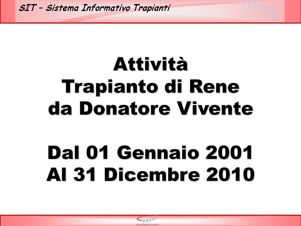 SIT – Sistema Informativo Trapianti Attività Trapianto di Rene da Donatore Vivente Dal 01 Gennaio 2001 Al 31 Dicembre 2010