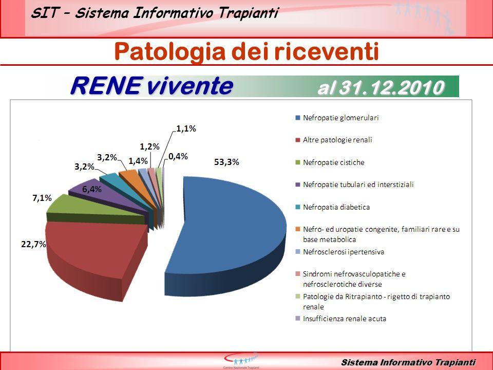SIT – Sistema Informativo Trapianti Patologia dei riceventi RENE vivente al 31.12.2010 Sistema Informativo Trapianti