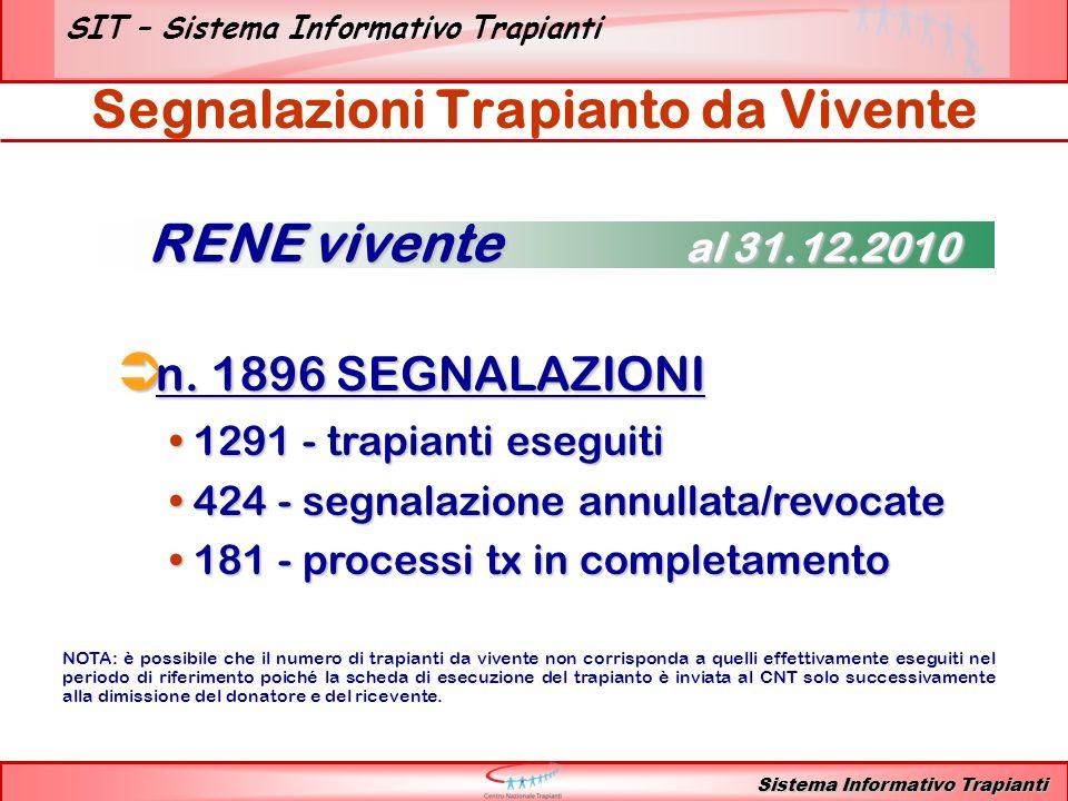 SIT – Sistema Informativo Trapianti n. 1896 SEGNALAZIONI n. 1896 SEGNALAZIONI 1291 - trapianti eseguiti 1291 - trapianti eseguiti 424 - segnalazione a