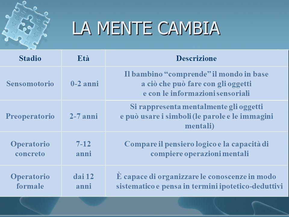 LA MENTE CAMBIA Età Sensomotorio StadioDescrizione 0-2 anni Il bambino comprende il mondo in base a ciò che può fare con gli oggetti e con le informaz