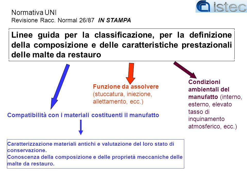 Linee guida per la classificazione, per la definizione della composizione e delle caratteristiche prestazionali delle malte da restauro Normativa UNI
