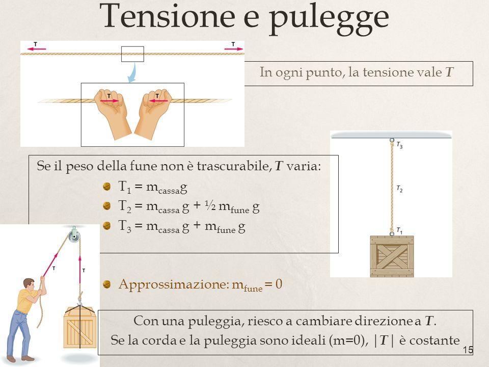 15 Tensione e pulegge In ogni punto, la tensione vale T T 1 = m cassa g T 2 = m cassa g + ½ m fune g T 3 = m cassa g + m fune g Approssimazione: m fun