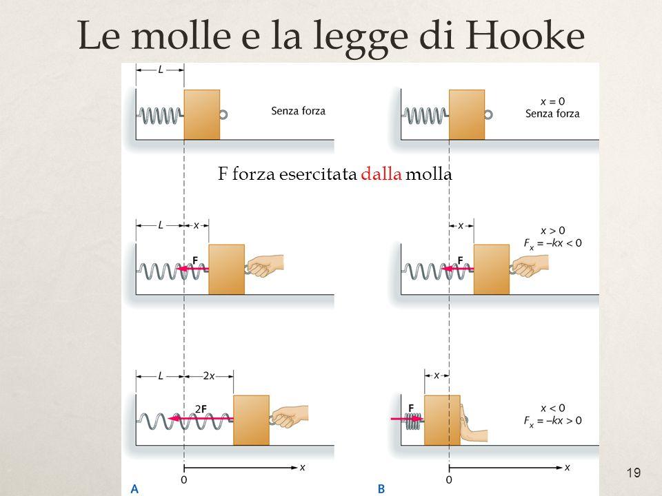 19 F forza esercitata dalla molla Le molle e la legge di Hooke