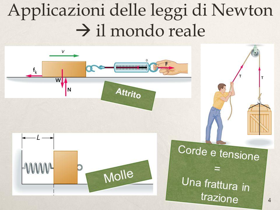 4 Applicazioni delle leggi di Newton il mondo reale Attrito Corde e tensione = Una frattura in trazione Corde e tensione = Una frattura in trazione Mo