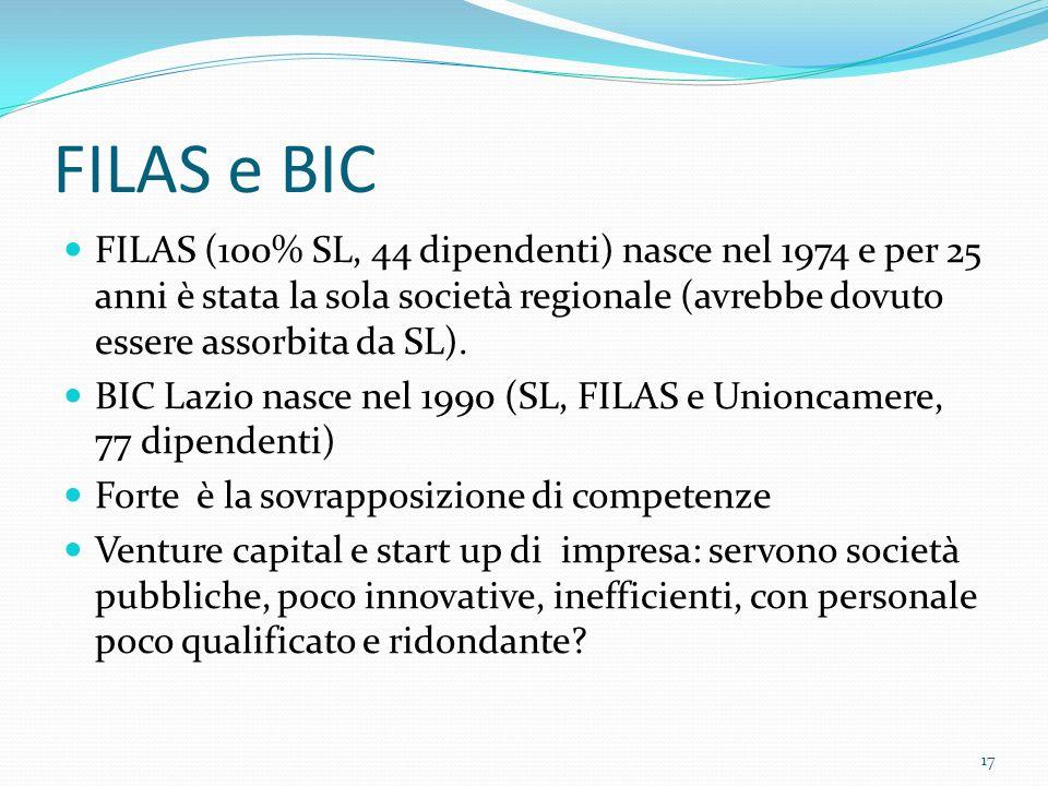 FILAS e BIC FILAS (100% SL, 44 dipendenti) nasce nel 1974 e per 25 anni è stata la sola società regionale (avrebbe dovuto essere assorbita da SL).