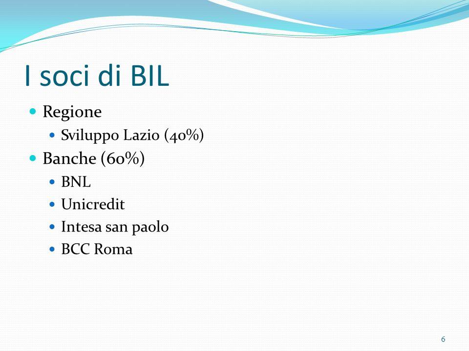I soci di BIL Regione Sviluppo Lazio (40%) Banche (60%) BNL Unicredit Intesa san paolo BCC Roma 6