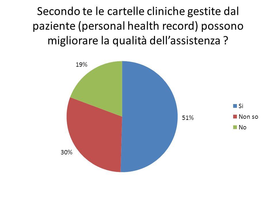 Secondo te le cartelle cliniche gestite dal paziente (personal health record) possono migliorare la qualità dellassistenza ?