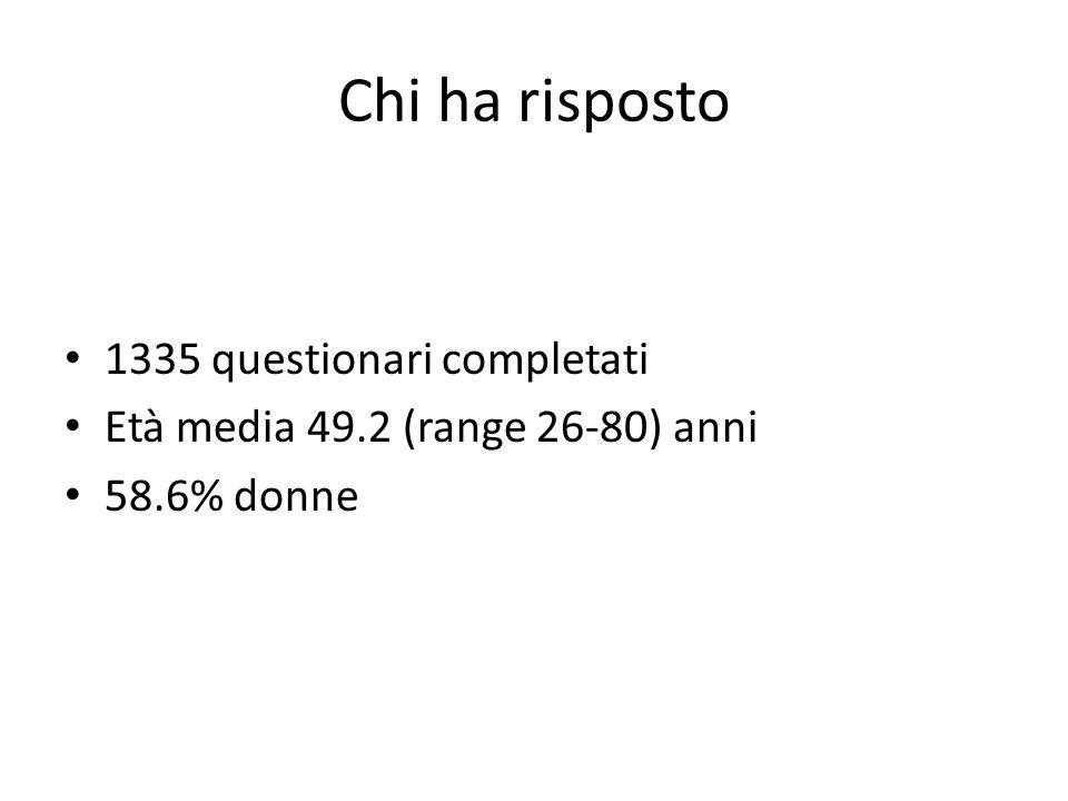 Chi ha risposto 1335 questionari completati Età media 49.2 (range 26-80) anni 58.6% donne