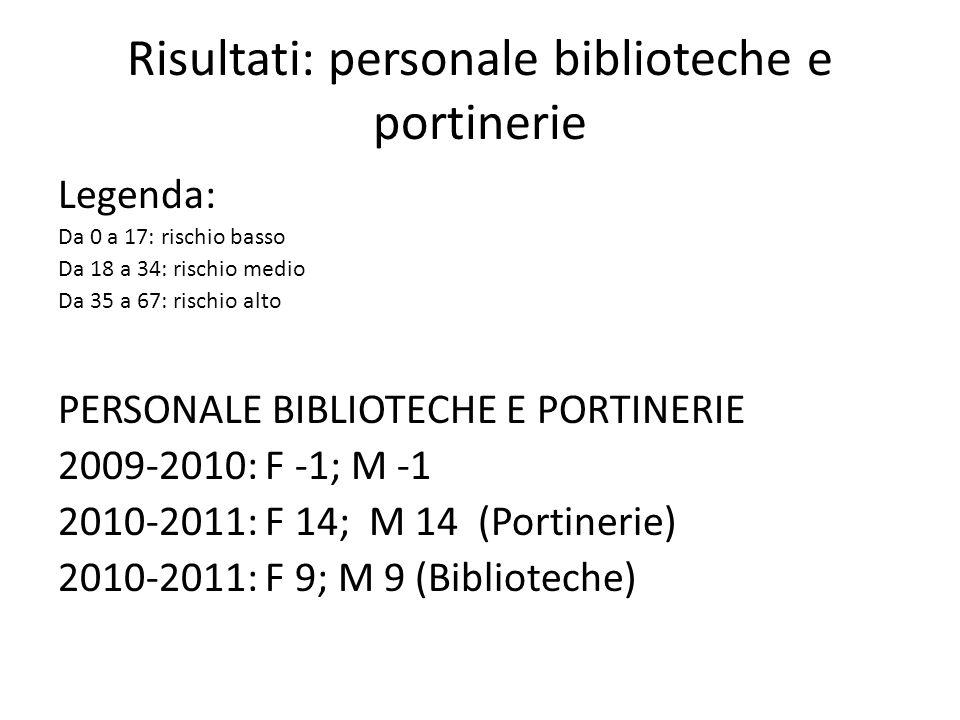 Risultati: personale biblioteche e portinerie Legenda: Da 0 a 17: rischio basso Da 18 a 34: rischio medio Da 35 a 67: rischio alto PERSONALE BIBLIOTEC