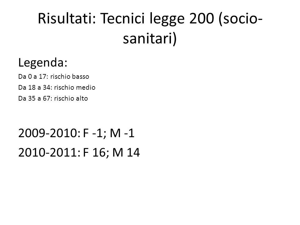 Risultati: Tecnici legge 200 (socio- sanitari) Legenda: Da 0 a 17: rischio basso Da 18 a 34: rischio medio Da 35 a 67: rischio alto 2009-2010: F -1; M