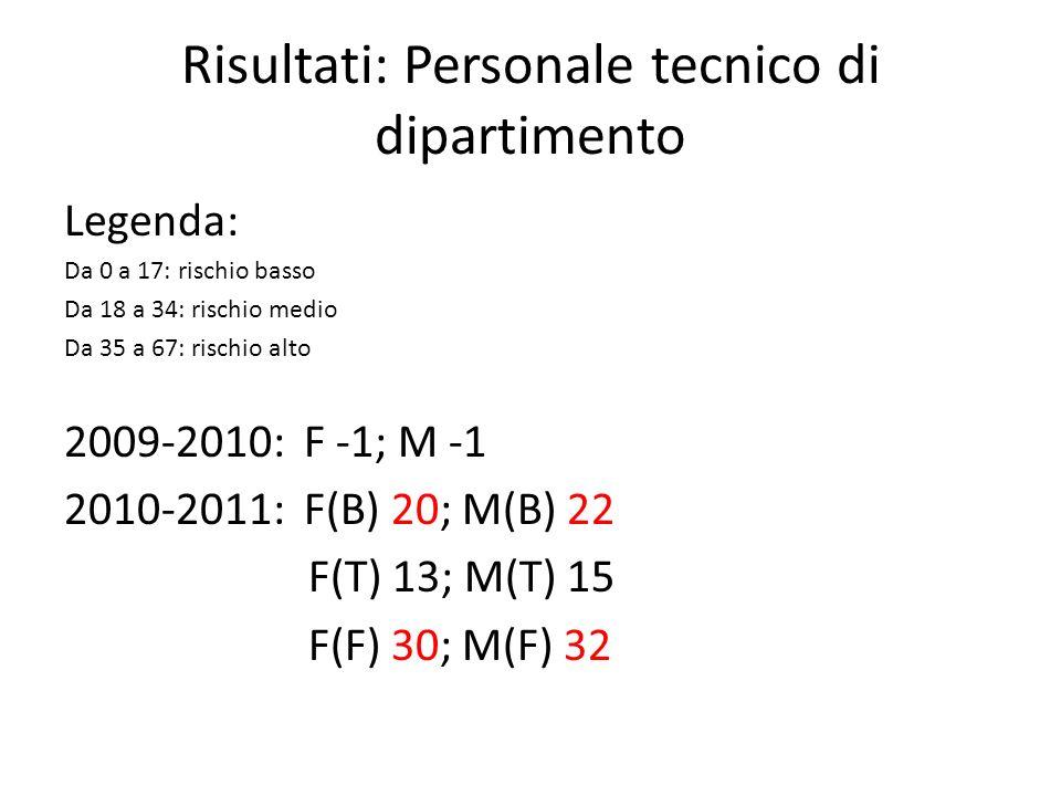Risultati: Personale tecnico di dipartimento Legenda: Da 0 a 17: rischio basso Da 18 a 34: rischio medio Da 35 a 67: rischio alto 2009-2010: F -1; M -