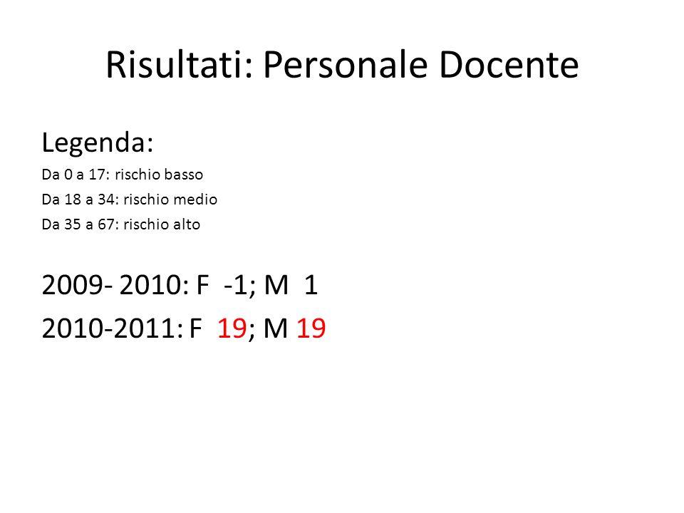 Risultati: Personale Docente Legenda: Da 0 a 17: rischio basso Da 18 a 34: rischio medio Da 35 a 67: rischio alto 2009- 2010: F -1; M 1 2010-2011: F 1
