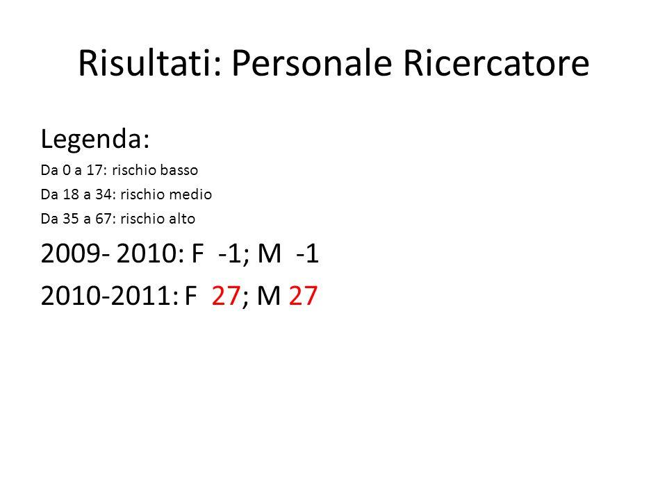 Risultati: Personale Ricercatore Legenda: Da 0 a 17: rischio basso Da 18 a 34: rischio medio Da 35 a 67: rischio alto 2009- 2010: F -1; M -1 2010-2011