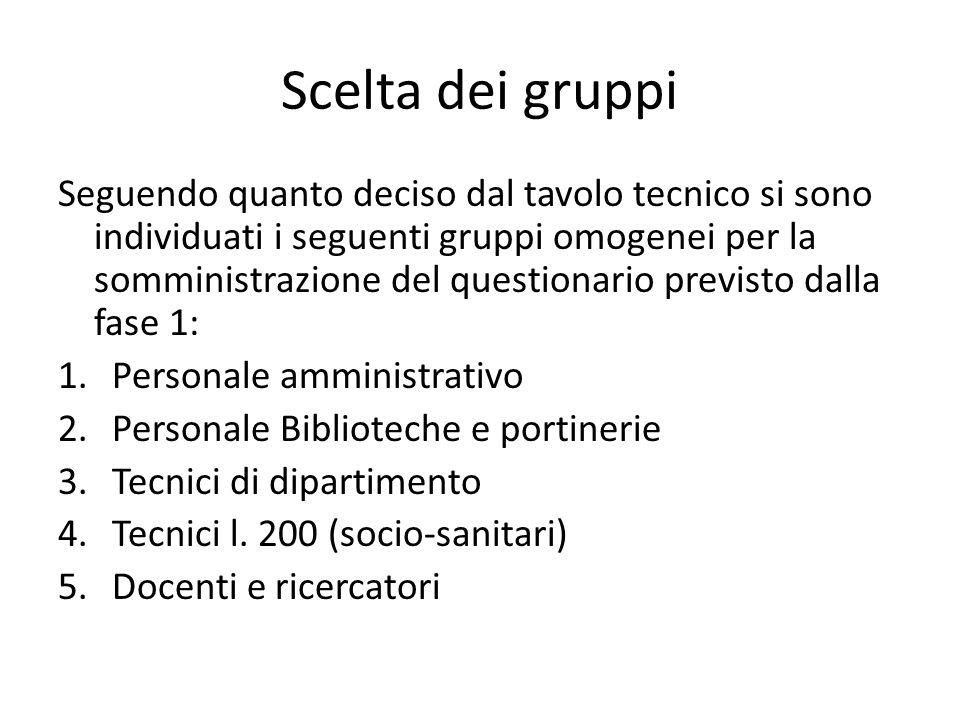 Scelta dei gruppi Seguendo quanto deciso dal tavolo tecnico si sono individuati i seguenti gruppi omogenei per la somministrazione del questionario pr