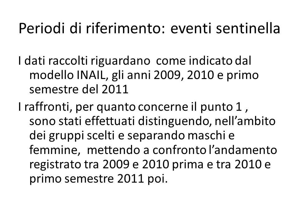 Periodi di riferimento: eventi sentinella I dati raccolti riguardano come indicato dal modello INAIL, gli anni 2009, 2010 e primo semestre del 2011 I