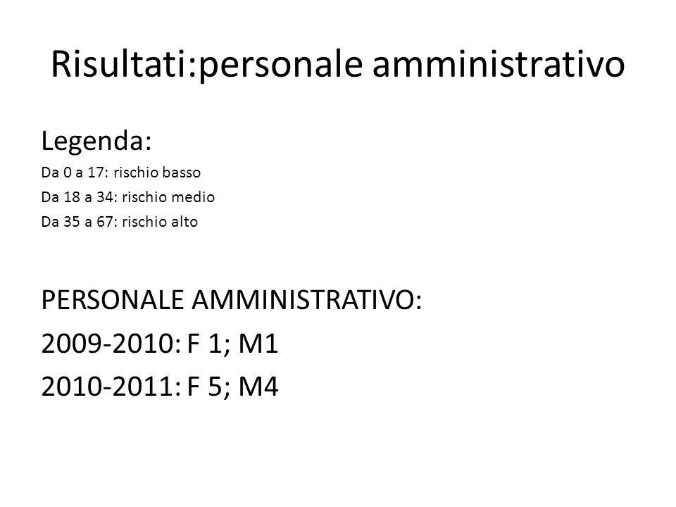 Risultati:personale amministrativo Legenda: Da 0 a 17: rischio basso Da 18 a 34: rischio medio Da 35 a 67: rischio alto PERSONALE AMMINISTRATIVO: 2009