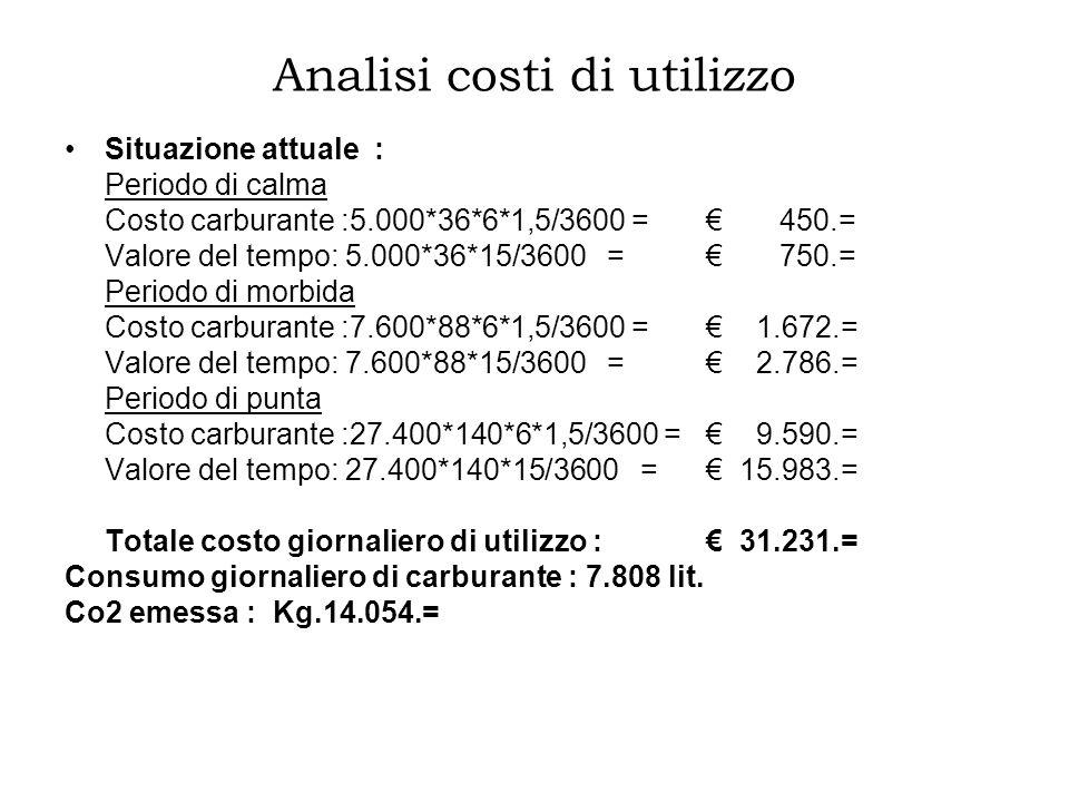Analisi costi di utilizzo Situazione attuale : Periodo di calma Costo carburante :5.000*36*6*1,5/3600 = 450.= Valore del tempo: 5.000*36*15/3600 = 750