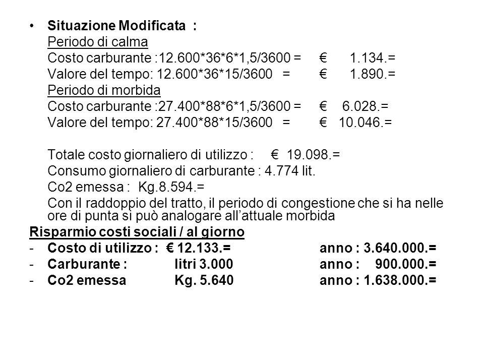 Situazione Modificata : Periodo di calma Costo carburante :12.600*36*6*1,5/3600 = 1.134.= Valore del tempo: 12.600*36*15/3600 = 1.890.= Periodo di mor
