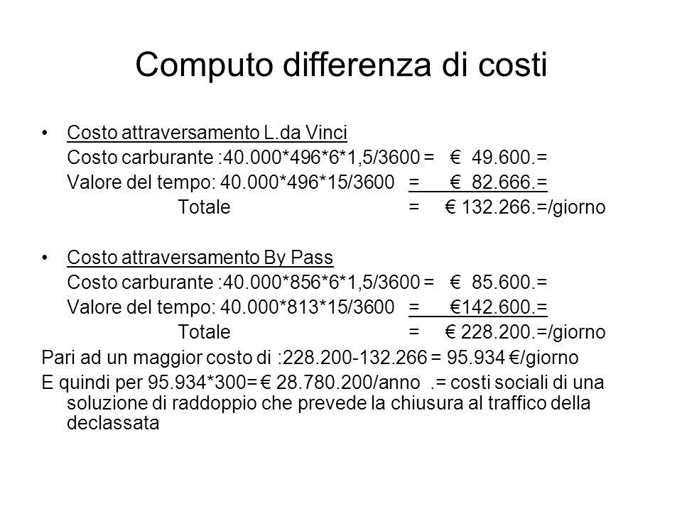 Computo differenza di costi Costo attraversamento L.da Vinci Costo carburante :40.000*496*6*1,5/3600 = 49.600.= Valore del tempo: 40.000*496*15/3600 =