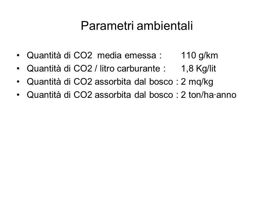 Parametri ambientali Quantità di CO2 media emessa : 110 g/km Quantità di CO2 / litro carburante : 1,8 Kg/lit Quantità di CO2 assorbita dal bosco :2 mq