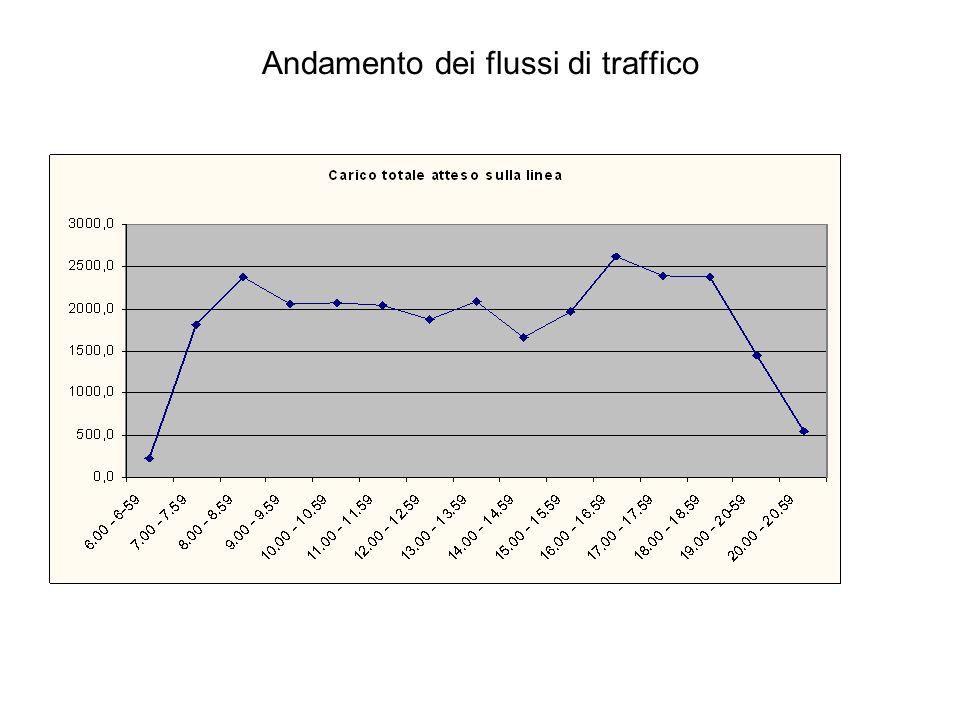Andamento dei flussi di traffico