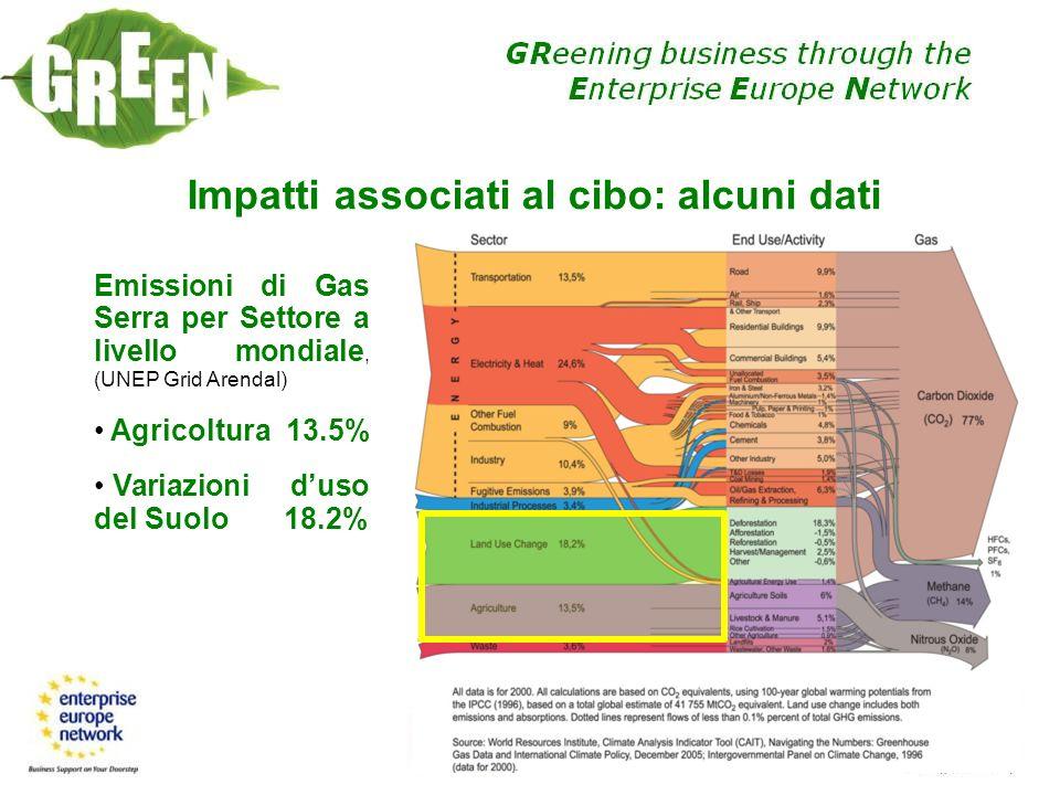 Impatti associati al cibo: alcuni dati Emissioni di Gas Serra per Settore a livello mondiale, (UNEP Grid Arendal) Agricoltura 13.5% Variazioni duso de