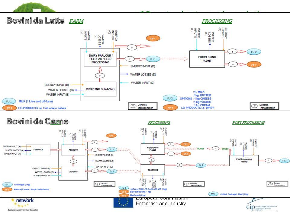Confini del Sistema determinano quali unità di processo saranno incluse nello studio, e quali